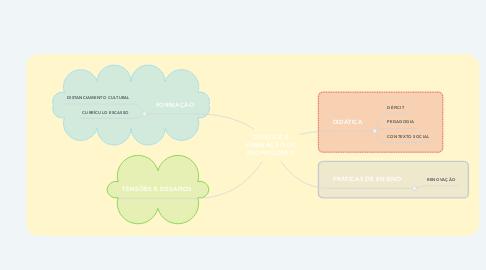 Mind Map: DIDÁTICA E FORMAÇÃO DE PROFESSORES.