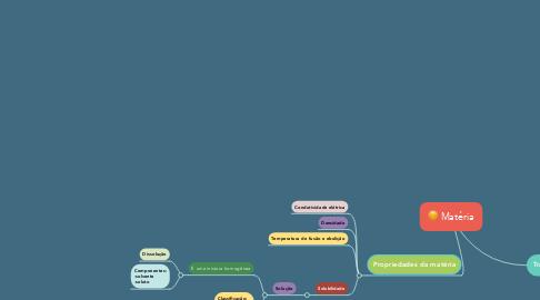 Mind Map: Matéria
