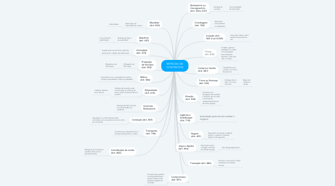 Mind Map: ESPÉCIES DE CONTRATOS