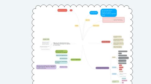 Mind Map: EL GERENTE Y LA GERENCIA