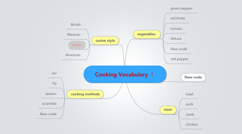 Mind Map: Cooking Vocabulary !