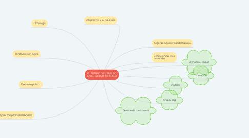 Mind Map: EL FUTURO DEL EMPLEO EN EL SECTOR TURÍSTICO