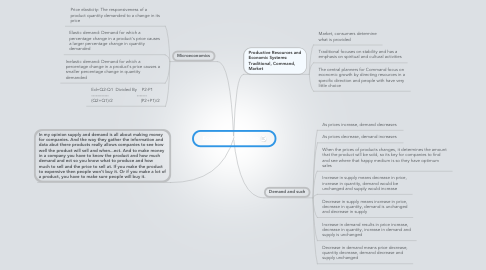 Mind Map: Economics Mind Map