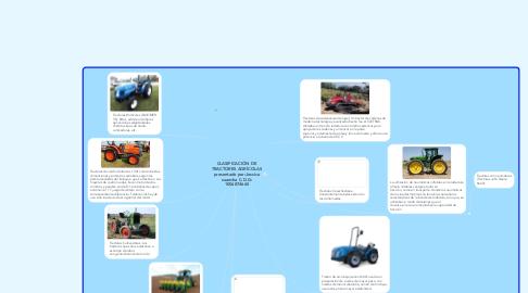 Mind Map: CLASIFICACIÓN DE TRACTORES AGRÍCOLAS presentado por:Jessica suancha C.D.G: 1006874665
