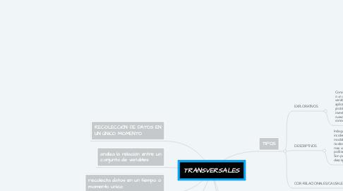 Mind Map: TRANSVERSALES