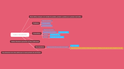 Mind Map: Cadeia e teia alimentar