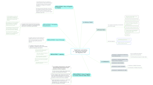 Mind Map: Classification and Labeling of Hazardous Chemicals CPL Regulation 1997