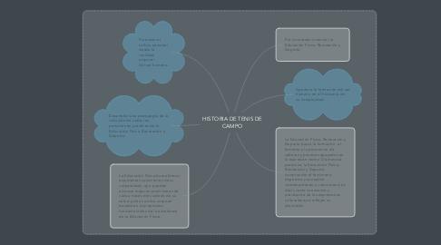 Mind Map: LOS PROPÓSITOS DE LA EDUCACIÓN FÍSICA