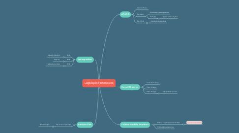 Mind Map: Legislação fitoterápicos