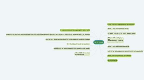 Mind Map: Fitoterápicos