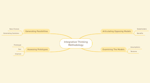 Mind Map: Integrative Thinking Methodology