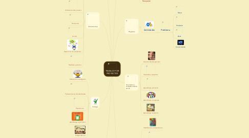 Mind Map: TRABAJO POR PROYECTOS