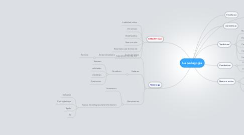 Mind Map: La pedagogia