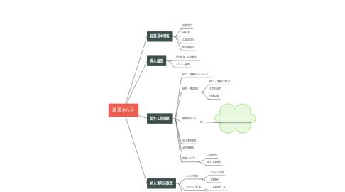 Mind Map: 装置カルテ
