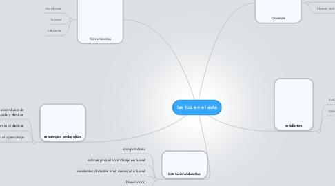 Mind Map: las tics en el aula