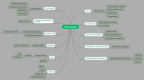 Mind Map: Entrenamente