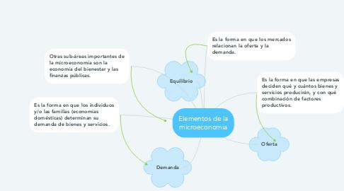 Mind Map: Elementos de la microeconomia