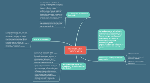 Mind Map: METODOLOGIA PARTICIPATIVA