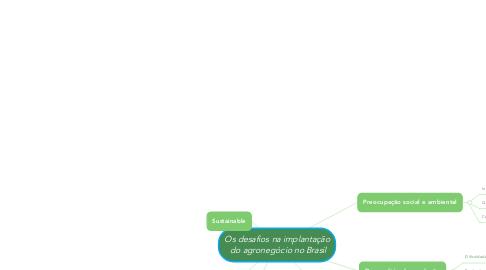Mind Map: Os desafios na implantação  do agronegócio no Brasil