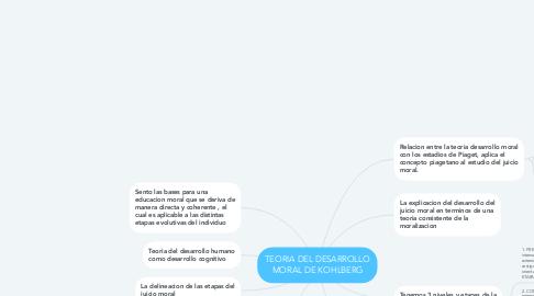 Mind Map: TEORIA DEL DESARROLLO MORAL DE KOHLBERG