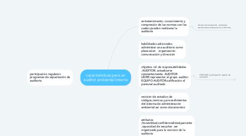 Mind Map: características para un auditor ambiental interno