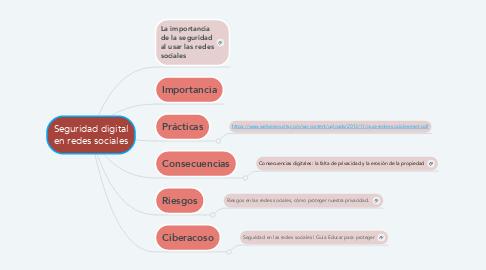 Mind Map: Seguridad digital en redes sociales