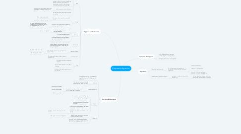 Mind Map: El aparato digestivo.
