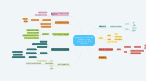 Mind Map: FORMACIÓN DE SI Y LOS DESAFÍOS DE LA ADOLESCENCIA Y JUVENTUD