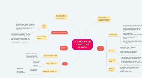 Mind Map: LA BIOÉTICA EN  LA PRÁCTICA  CLÍNICA