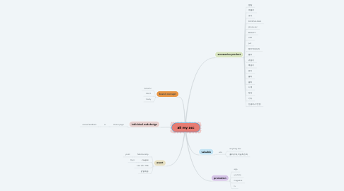 Mind Map: all my acc