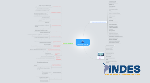 Mind Map: Mapa Mental - Grupo I