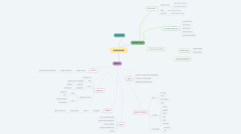 Mind Map: CONVERSE
