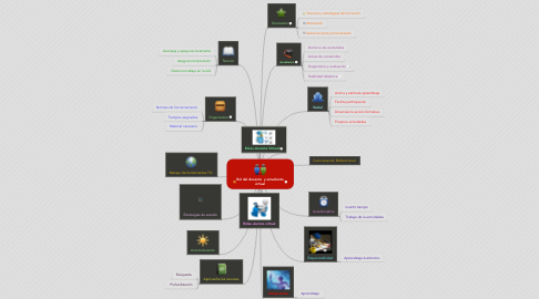 Mind Map: Rol del docente  y estudiente virtual