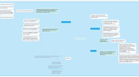 Mind Map: Lesiones Elementales