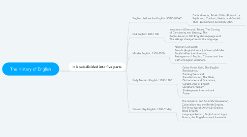 Mind Map: The History of English