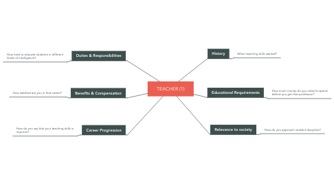 Mind Map: TEACHER (1)