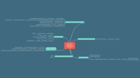 Mind Map: Развитие и поддержание инициативности и аналитических навыков