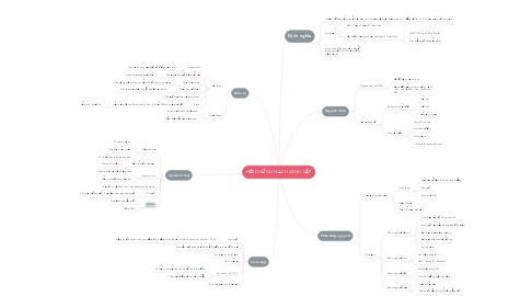 Mind Map: HỘI CHỨNG MẠCH VÀNH CẤP