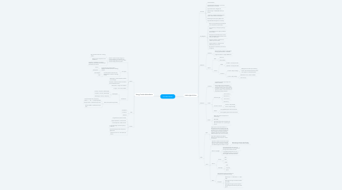 Mind Map: Invisible Waves