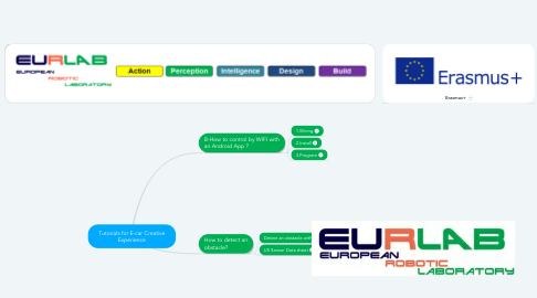 Mind Map: Tutorials for E-car Creative Experience
