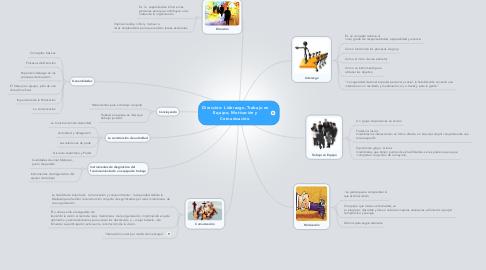 Mind Map: Dirección: Liderazgo, Trabajo en Equipo, Motivación y Comunicación.