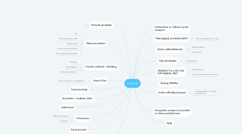 Mind Map: Letbane