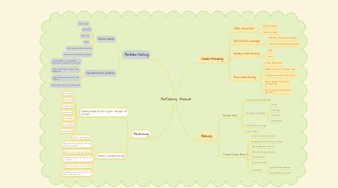 Mind Map: Proficiency Strands