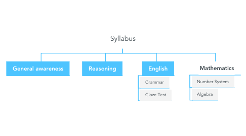 Mind Map: Syllabus