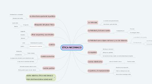 Mind Map: ÉTICA NICOMACO