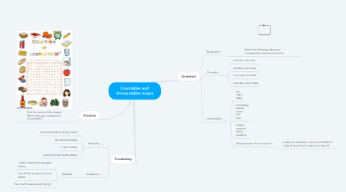 Mind Map: Countable and Uncountable nouns