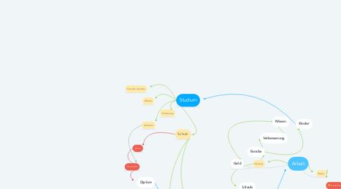 Mind Map: Arbeit