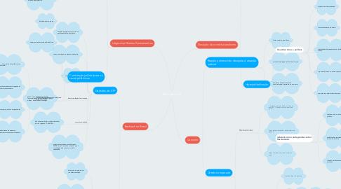 Mind Map: Efeito Backlash