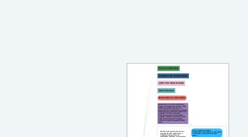 Mind Map: ACIDENTE VASCULAR CEREBRAL E DIFERENTES LIMITAÇÕES: UMA ANÁLISE INTERDISCIPLINAR