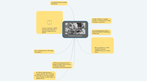 Mind Map: A karantén története